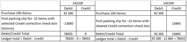 Debit and credit parts of ledger account