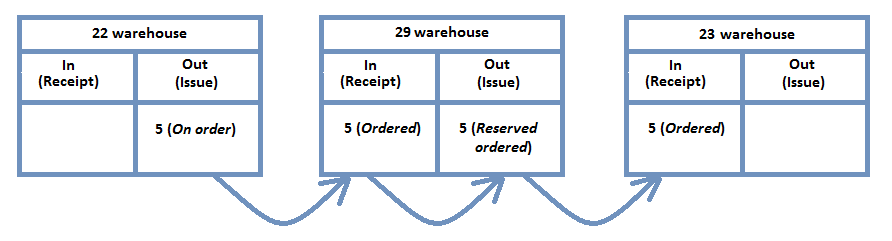 Transfer order has been created