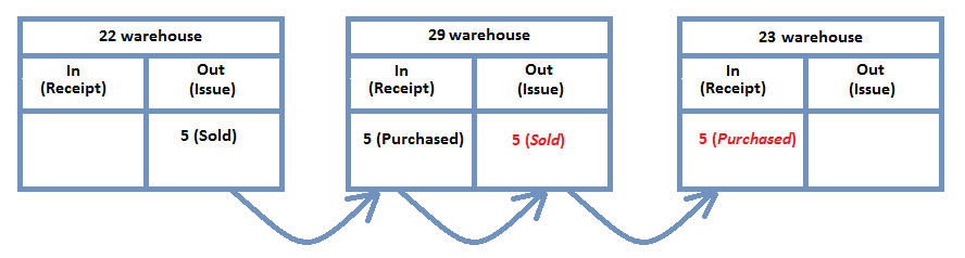 The items are transferred from one warehouse to another one