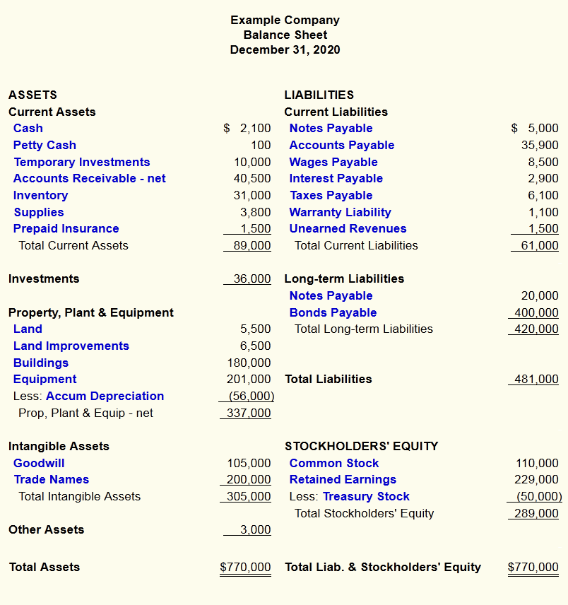 ... – Balance Sheet, Income Statement, and Cash Flow Statement